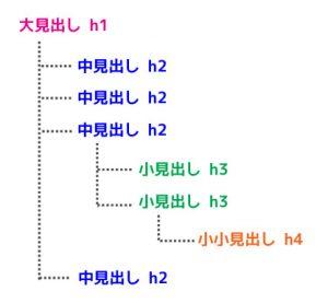 アウトライン構造