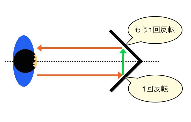 リバーサルミラーは2回反転して元の姿を映します