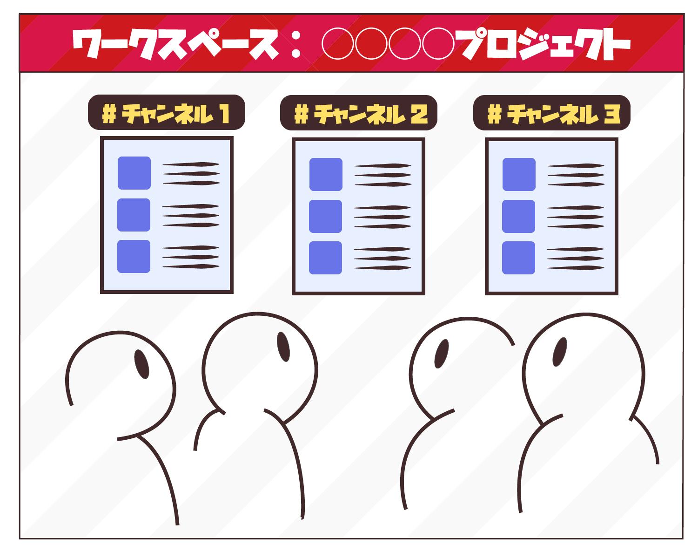 Slackのグループ構造:ワークスペースの中に話題ごとのチャンネルがある