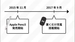 置くだけ充電が出る前に、Apple Pencilが発売