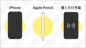 使うのは置くだけ充電器、iPhone、Apple Pencil