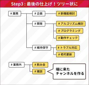 STEP3:ツリーにまとめる